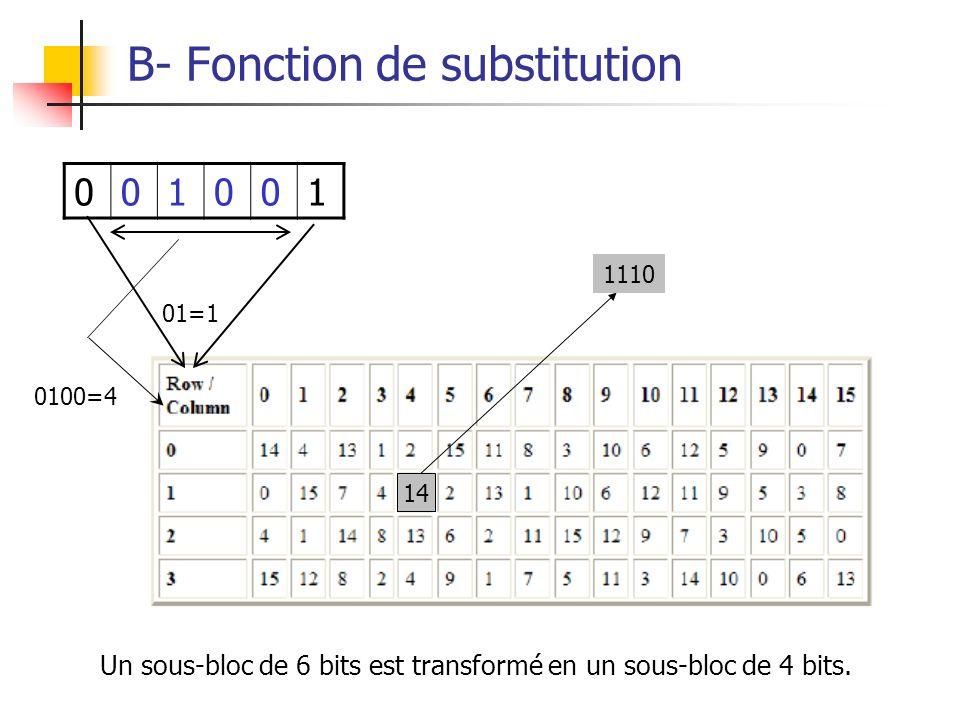 B- Fonction de substitution 001001 1110 14 Un sous-bloc de 6 bits est transformé en un sous-bloc de 4 bits. 01=1 0100=4