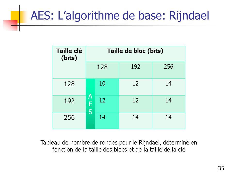 35 Taille clé (bits) Taille de bloc (bits) 128 192256 128 101214 192 12 14 256 14 Tableau de nombre de rondes pour le Rijndael, déterminé en fonction de la taille des blocs et de la taille de la clé AESAES AES: Lalgorithme de base: Rijndael