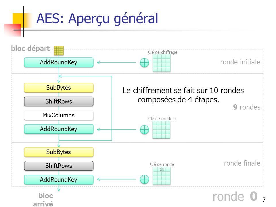 37 AddRoundKey SubBytes ShiftRows AddRoundKey SubBytes ShiftRows MixColumns AddRoundKey 1234 56 7 8 90 ronde ronde initiale 9 rondes ronde finale 0 Clé de chiffrage Clé de ronde n Clé de ronde 10 Le chiffrement se fait sur 10 rondes composées de 4 étapes.