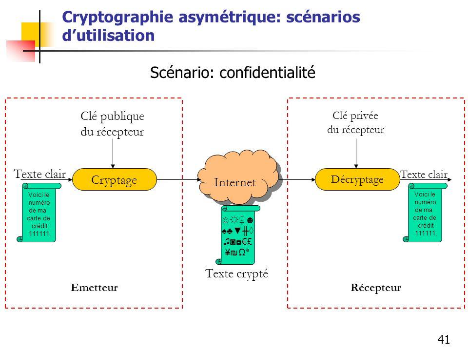 41 Cryptographie asymétrique: scénarios dutilisation Cryptage Internet Décryptage Voici le numéro de ma carte de crédit 111111, £ ¥٭ Texte clair Clé p