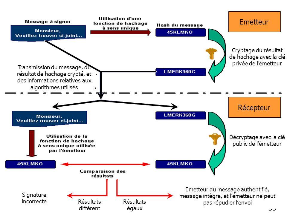 53 Emetteur Récepteur Transmission du message, du résultat de hachage crypté, et des informations relatives aux algorithmes utilisés Cryptage du résultat de hachage avec la clé privée de lémetteur Décryptage avec la clé public de lémetteur Résultats égaux Emetteur du message authentifié, message intègre, et lémetteur ne peut pas répudier lenvoi Résultats différent Signature incorrecte