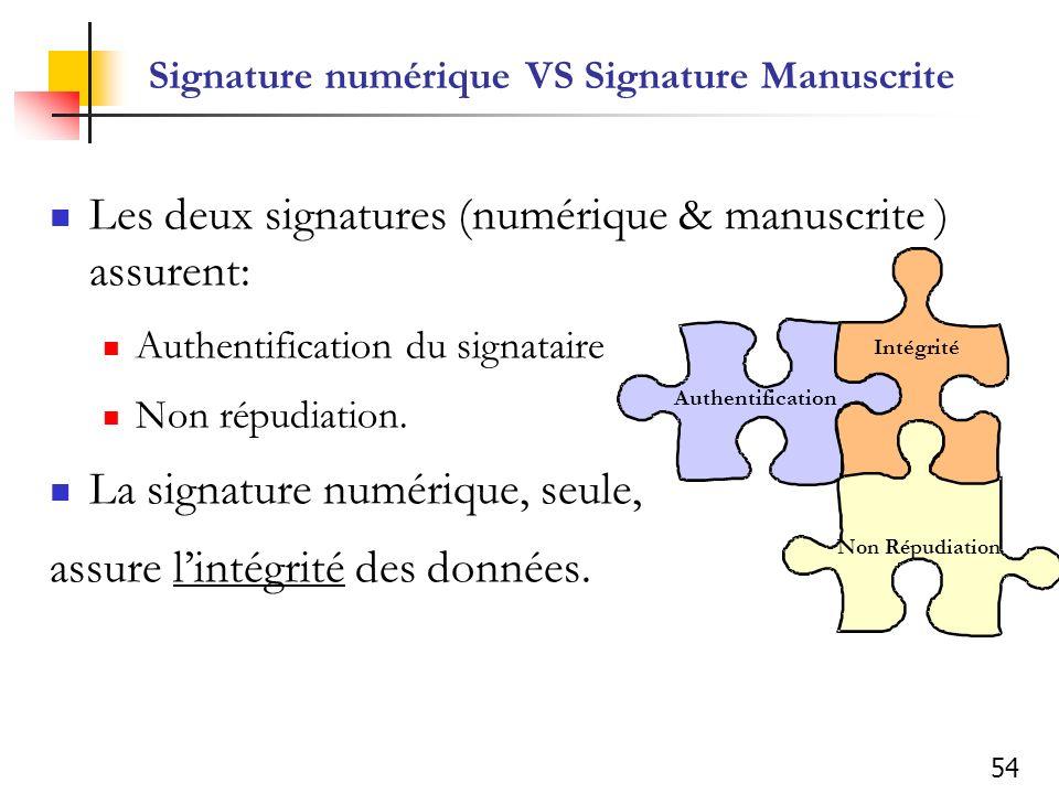 54 Signature numérique VS Signature Manuscrite Les deux signatures (numérique & manuscrite ) assurent: Authentification du signataire Non répudiation.