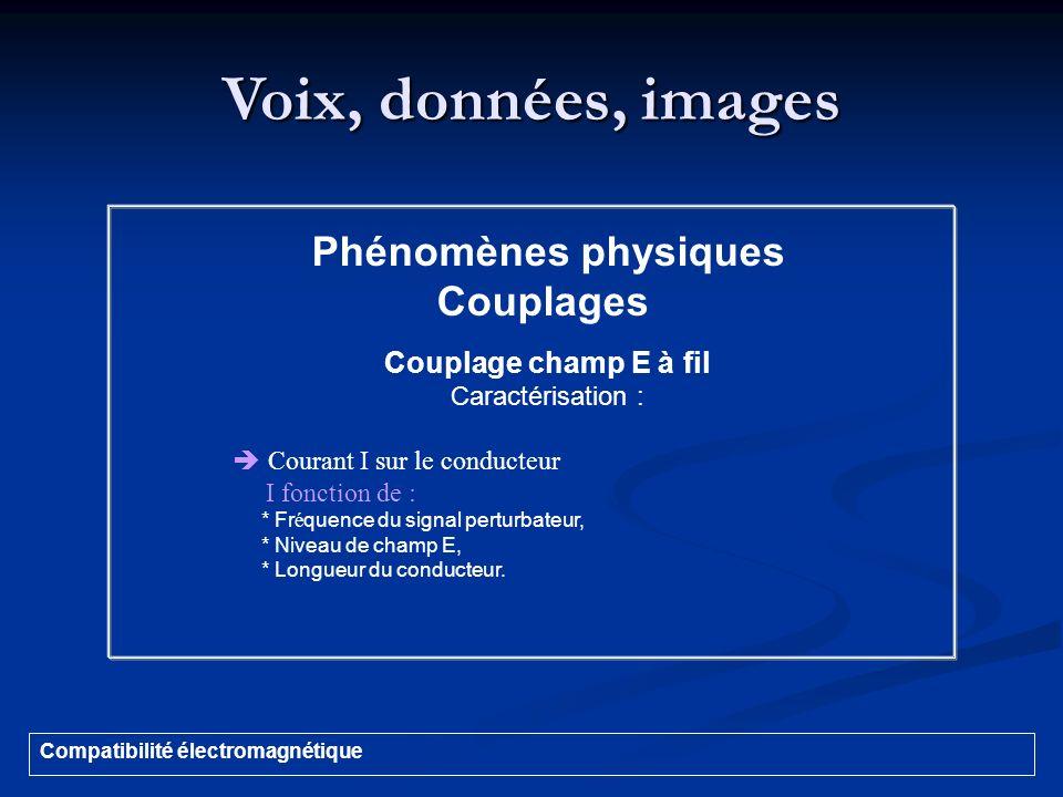Voix, données, images Compatibilité électromagnétique Phénomènes physiques Couplages Couplage champ E à fil Caractérisation : Courant I sur le conduct