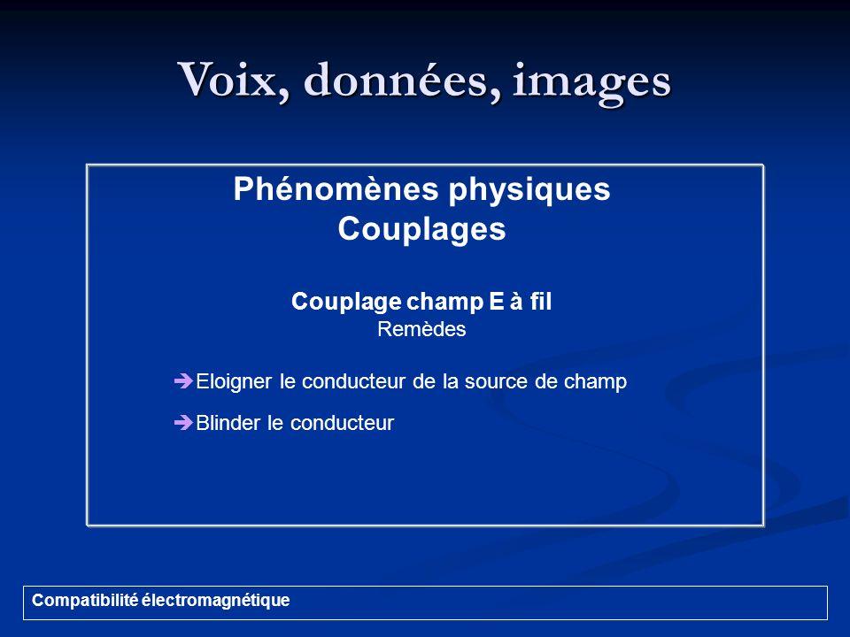 Voix, données, images Compatibilité électromagnétique Phénomènes physiques Couplages Couplage champ E à fil Remèdes Eloigner le conducteur de la sourc