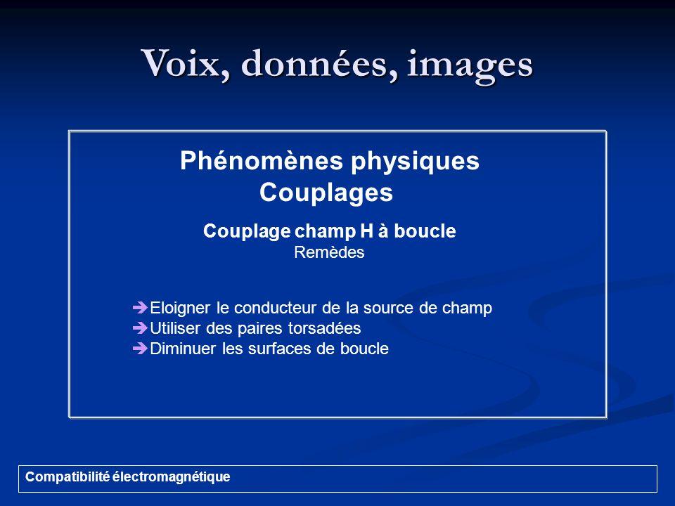 Voix, données, images Compatibilité électromagnétique Phénomènes physiques Couplages Couplage champ H à boucle Remèdes Eloigner le conducteur de la so
