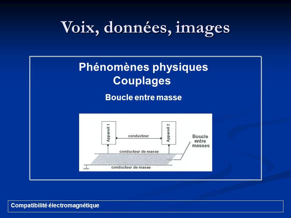 Voix, données, images Compatibilité électromagnétique Phénomènes physiques Couplages Boucle entre masse