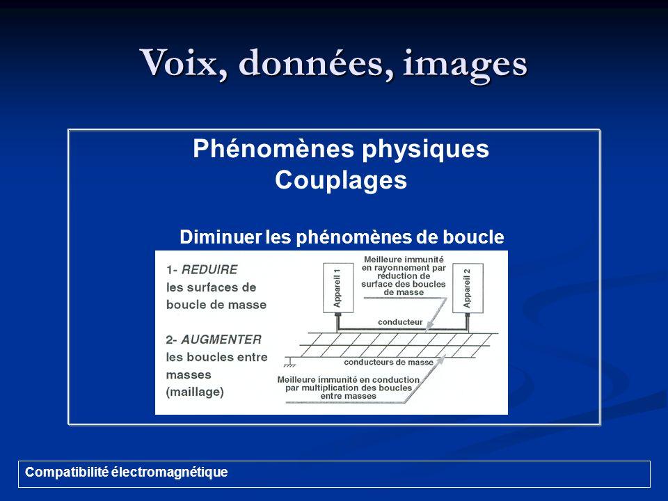 Voix, données, images Compatibilité électromagnétique Phénomènes physiques Couplages Diminuer les phénomènes de boucle