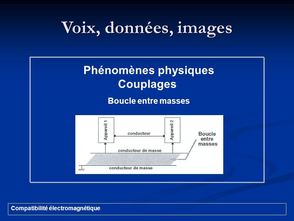Voix, données, images Compatibilité électromagnétique Phénomènes physiques Couplages Boucle entre masses