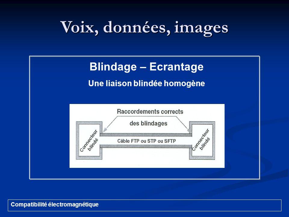 Voix, données, images Compatibilité électromagnétique Blindage – Ecrantage Une liaison blindée homogène