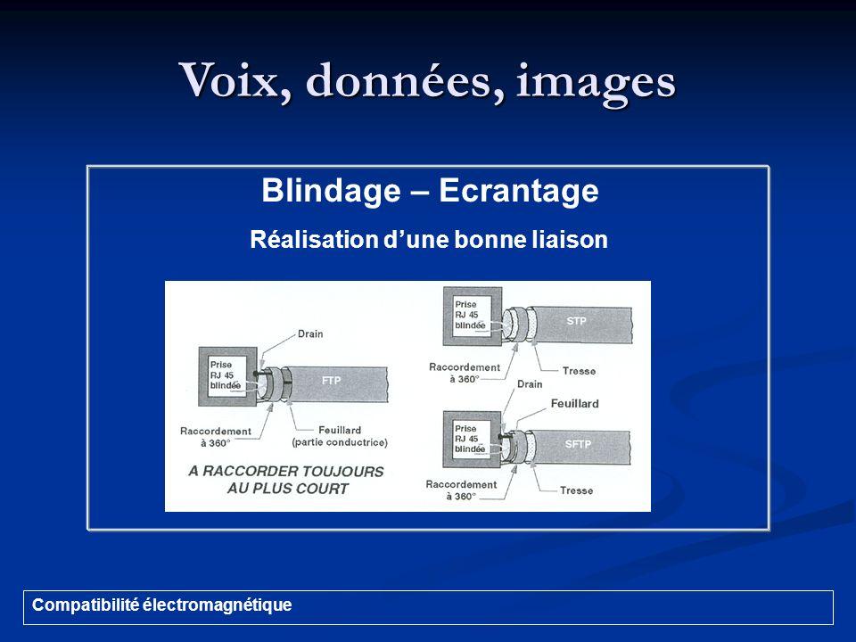 Voix, données, images Compatibilité électromagnétique Blindage – Ecrantage Réalisation dune bonne liaison
