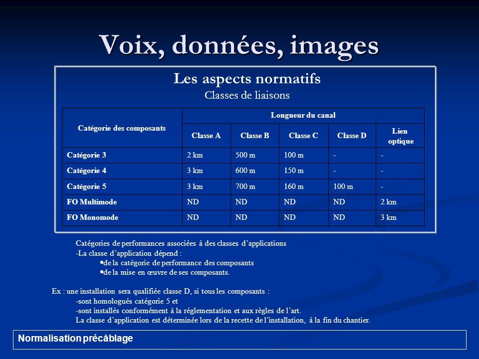 Voix, données, images Catégorie des composants Longueur du canal Classe AClasse BClasse CClasse D Lien optique Catégorie 32 km500 m100 m-- Catégorie 4