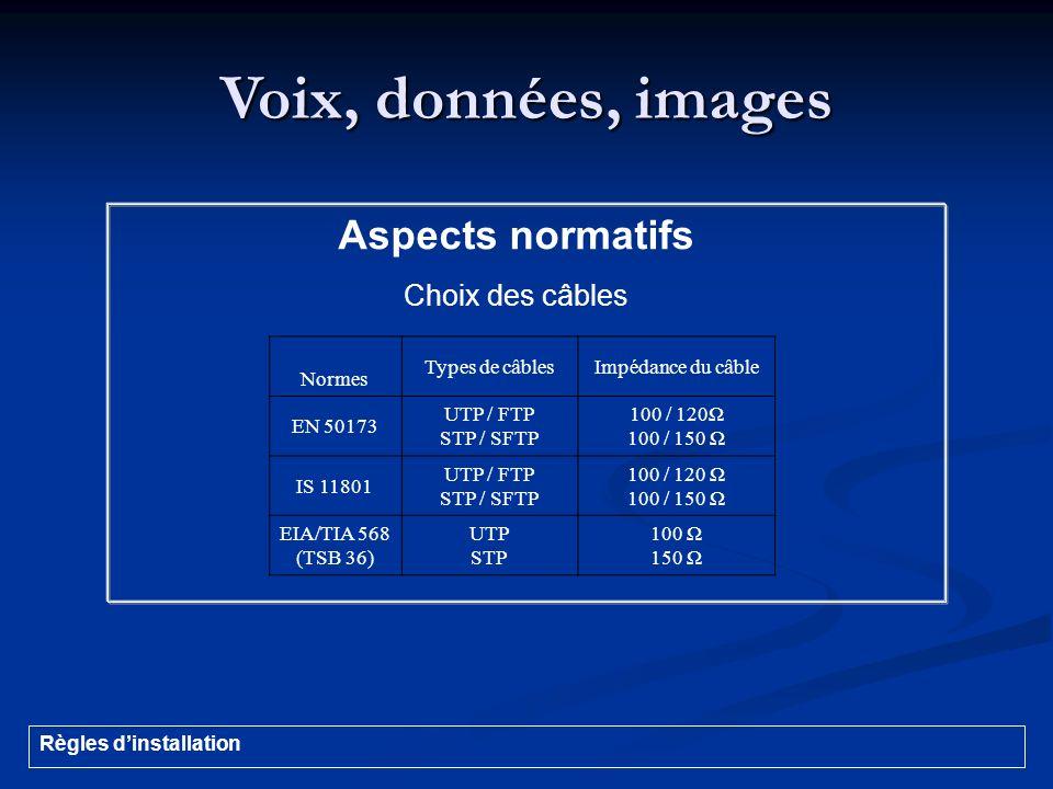 Voix, données, images Aspects normatifs Choix des câbles Normes Types de câblesImpédance du câble EN 50173 UTP / FTP STP / SFTP 100 / 120Ω 100 / 150 Ω