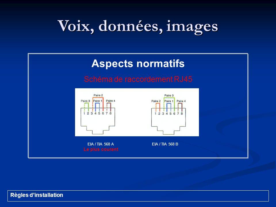 Voix, données, images EIA / TIA 568 A Le plus courant EIA / TIA 568 B Aspects normatifs Schéma de raccordement RJ45 Règles dinstallation
