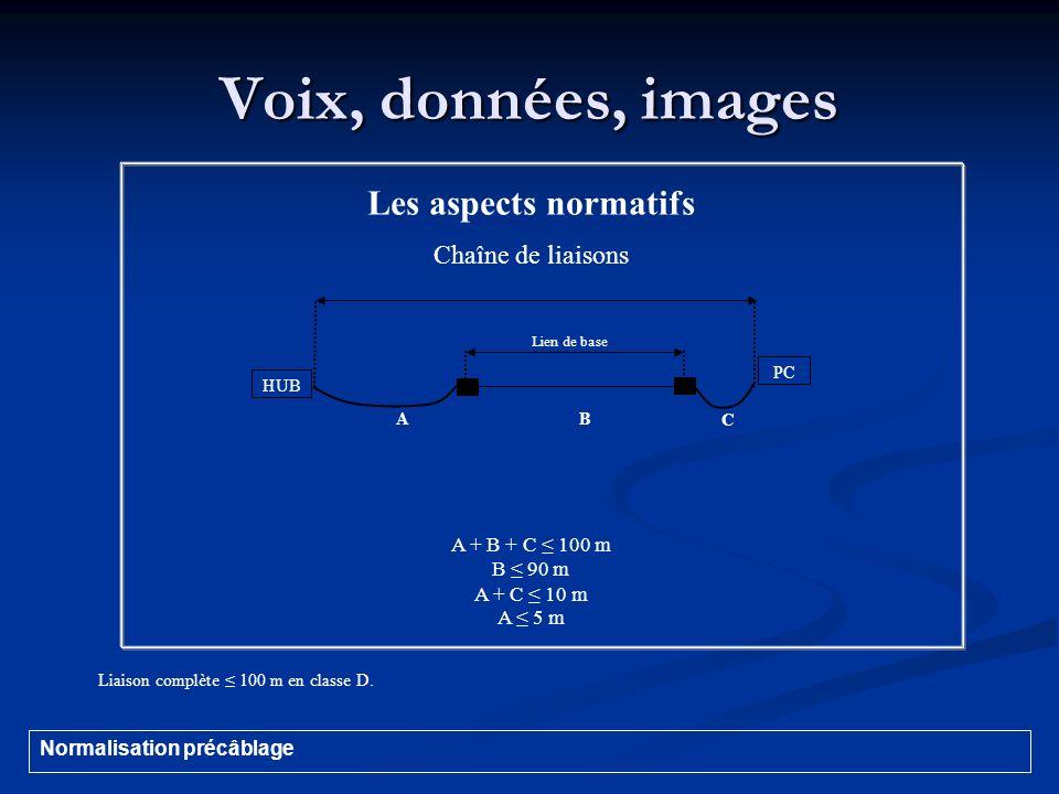 Voix, données, images Les aspects normatifs Chaîne de liaisons A + B + C 100 m B 90 m A + C 10 m A 5 m Lien de base HUB PC AB C Liaison complète 100 m
