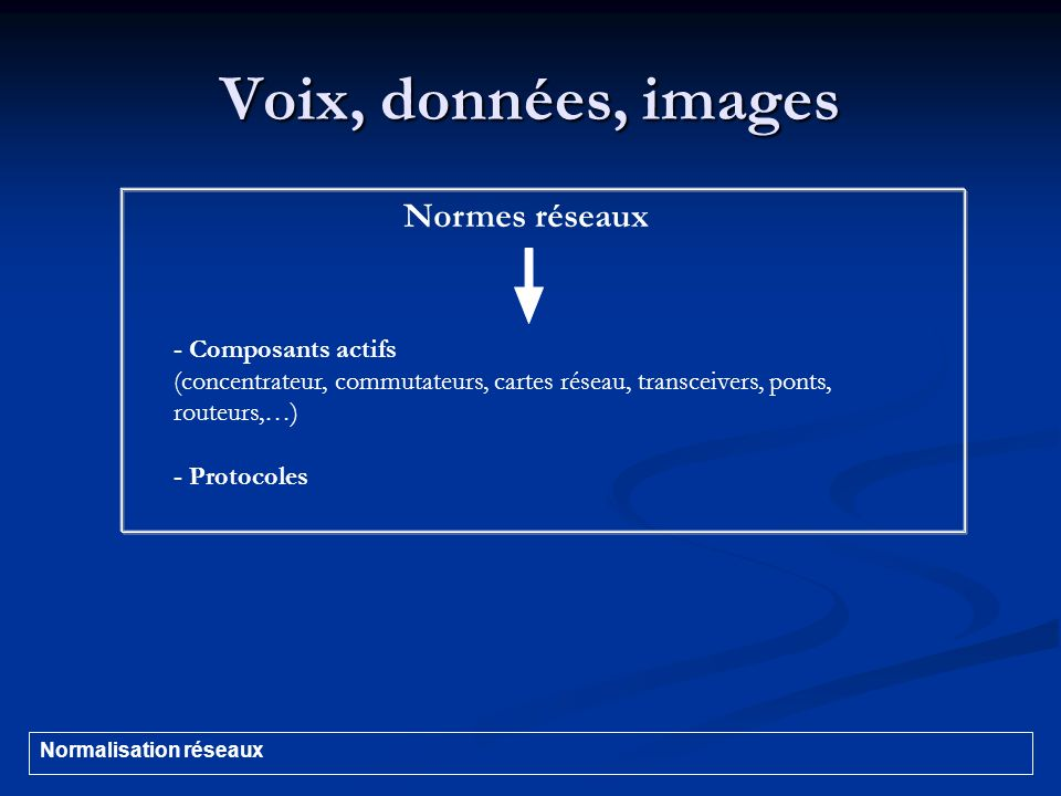 Voix, données, images Normes réseaux - Composants actifs (concentrateur, commutateurs, cartes réseau, transceivers, ponts, routeurs,…) - Protocoles No