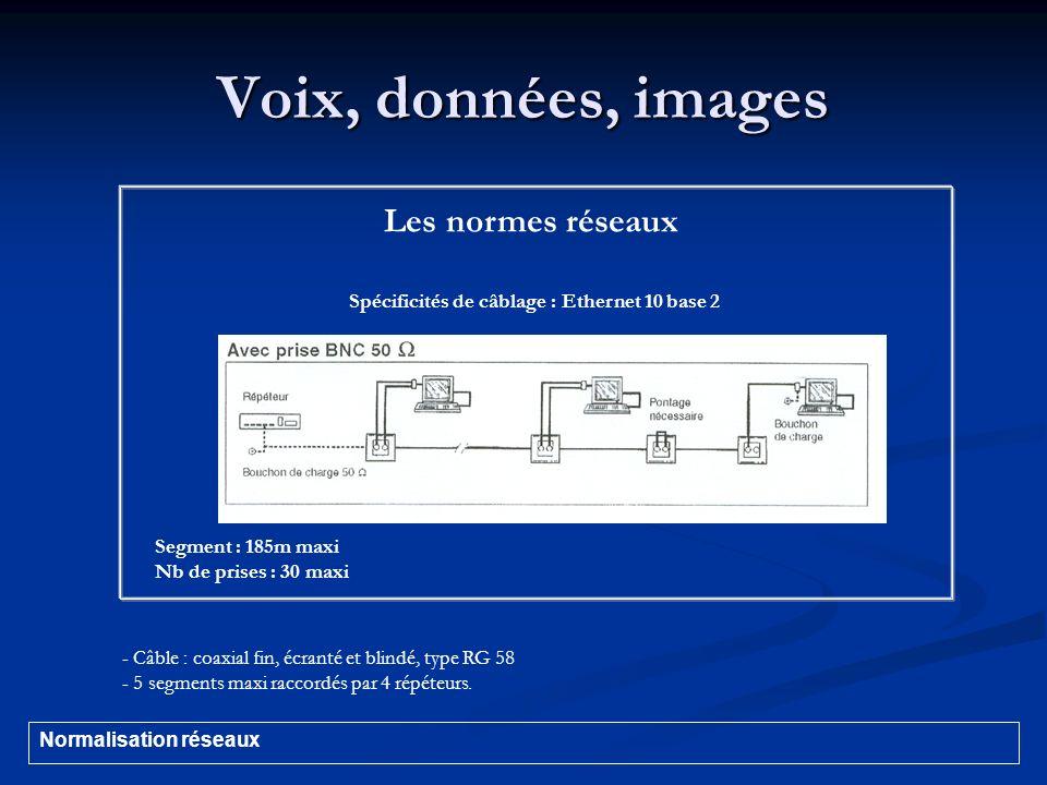 Voix, données, images Les normes réseaux Spécificités de câblage : Ethernet 10 base 2 Segment : 185m maxi Nb de prises : 30 maxi - Câble : coaxial fin