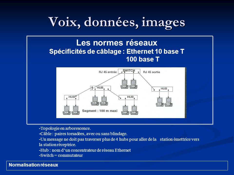 Voix, données, images Normalisation réseaux Les normes réseaux Spécificités de câblage : Ethernet 10 base T 100 base T -Topologie en arborescence. -Câ