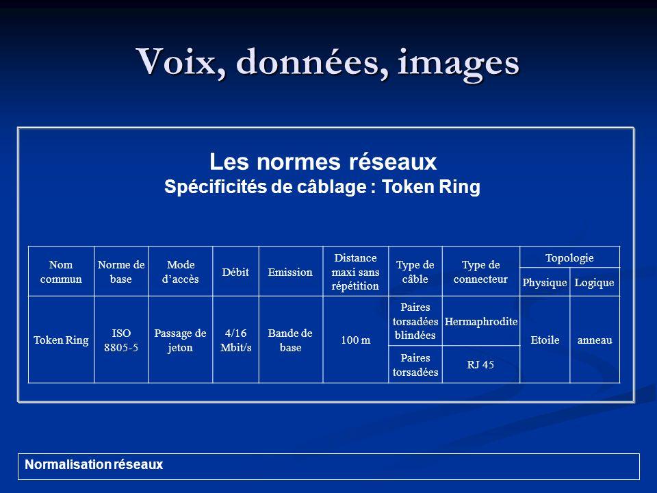 Voix, données, images Nom commun Norme de base Mode daccès DébitEmission Distance maxi sans répétition Type de câble Type de connecteur Topologie Phys