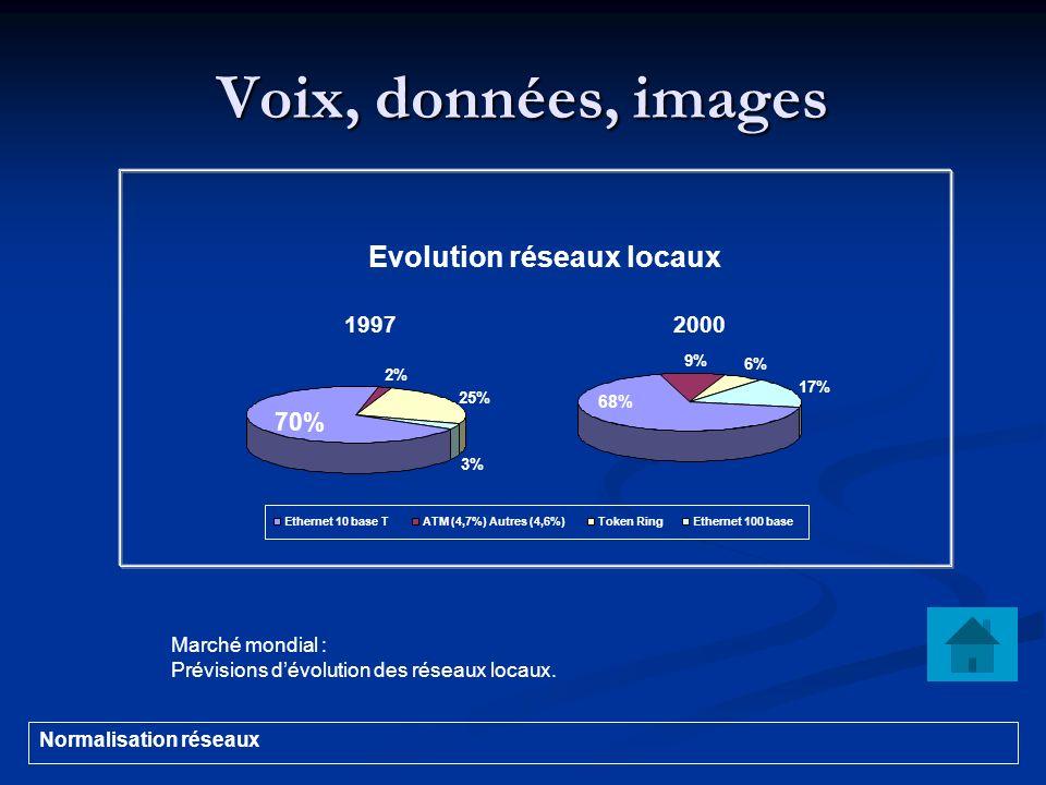 Voix, données, images Normalisation réseaux 19972000 Marché mondial : Prévisions dévolution des réseaux locaux. Evolution réseaux locaux 2% 25% 3% 70%