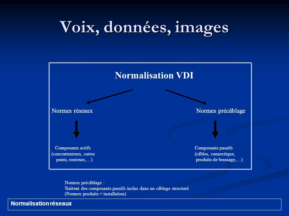 Voix, données, images Normes réseaux - Composants actifs (concentrateur, commutateurs, cartes réseau, transceivers, ponts, routeurs,…) - Protocoles Normalisation réseaux