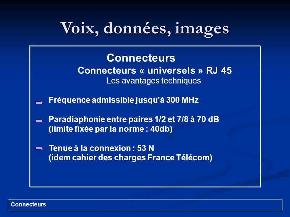 Voix, données, images Connecteurs Connecteurs « universels » RJ 45 Les avantages techniques Fréquence admissible jusquà 300 MHz Paradiaphonie entre pa