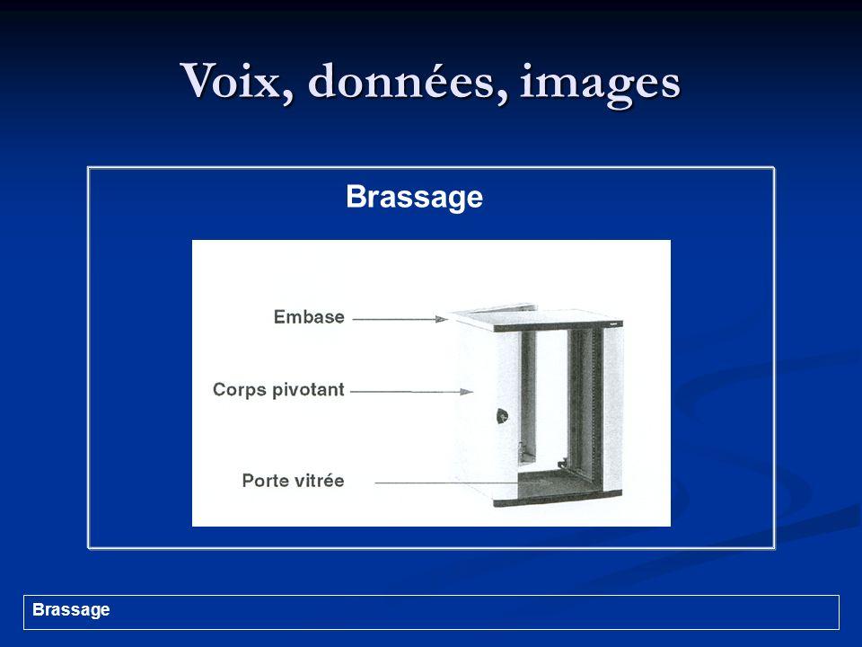 Voix, données, images Brassage
