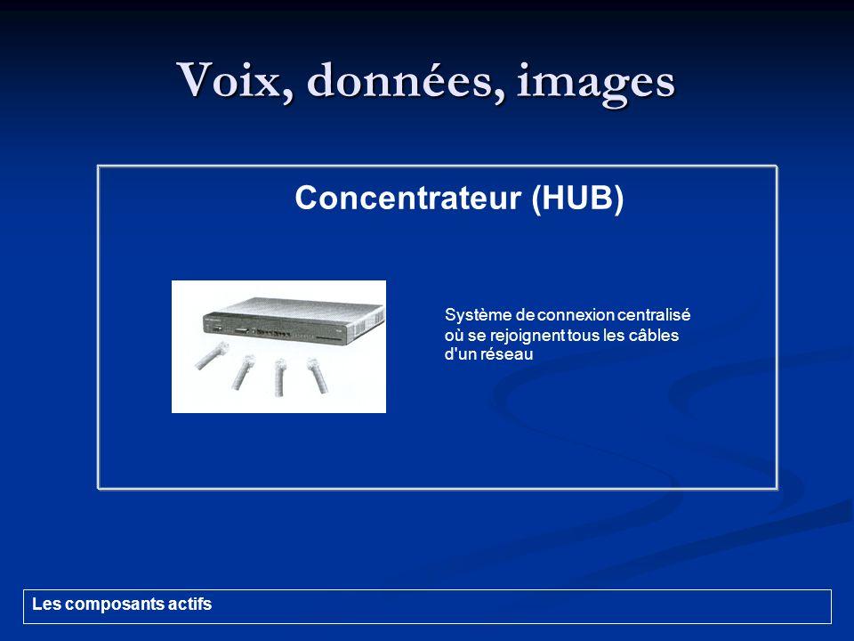 Voix, données, images Concentrateur (HUB) Système de connexion centralisé où se rejoignent tous les câbles d'un réseau Les composants actifs