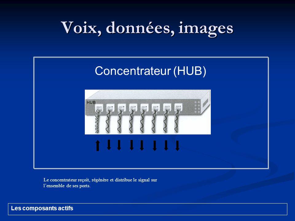 Voix, données, images Concentrateur (HUB) Le concentrateur reçoit, régénère et distribue le signal sur lensemble de ses ports. Les composants actifs