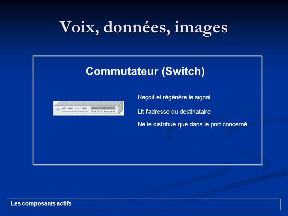 Voix, données, images Commutateur (Switch) Reçoit et régénère le signal Lit l'adresse du destinataire Ne le distribue que dans le port concerné Les co