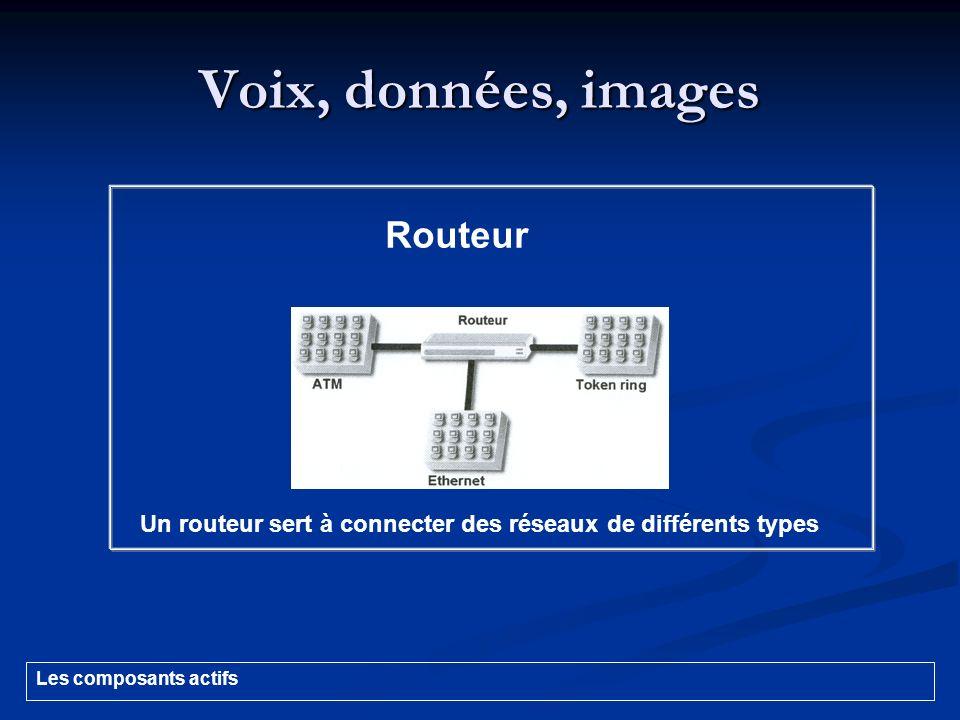 Voix, données, images Routeur Un routeur sert à connecter des réseaux de différents types Les composants actifs