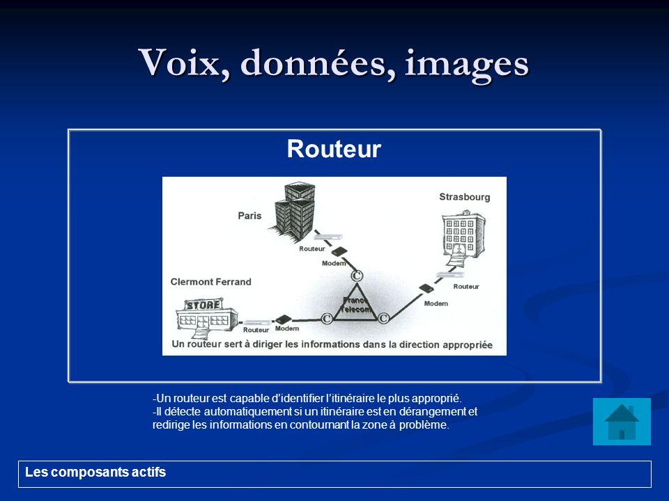 Voix, données, images - Un routeur est capable didentifier litinéraire le plus approprié. - Il détecte automatiquement si un itinéraire est en dérange