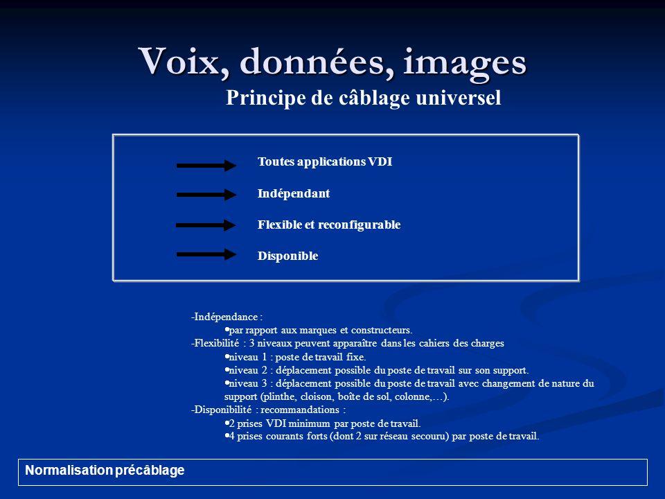 Voix, données, images Principe de câblage universel Toutes applications VDI Indépendant Flexible et reconfigurable Disponible -Indépendance : par rapp