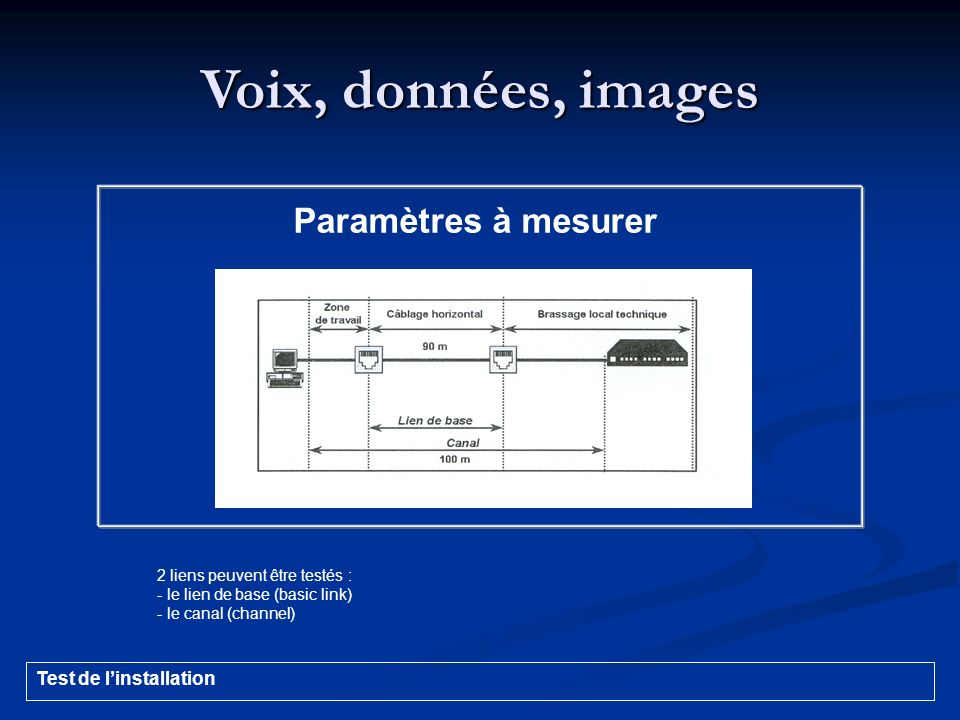 Voix, données, images Paramètres à mesurer 2 liens peuvent être testés : - le lien de base (basic link) - le canal (channel) Test de linstallation