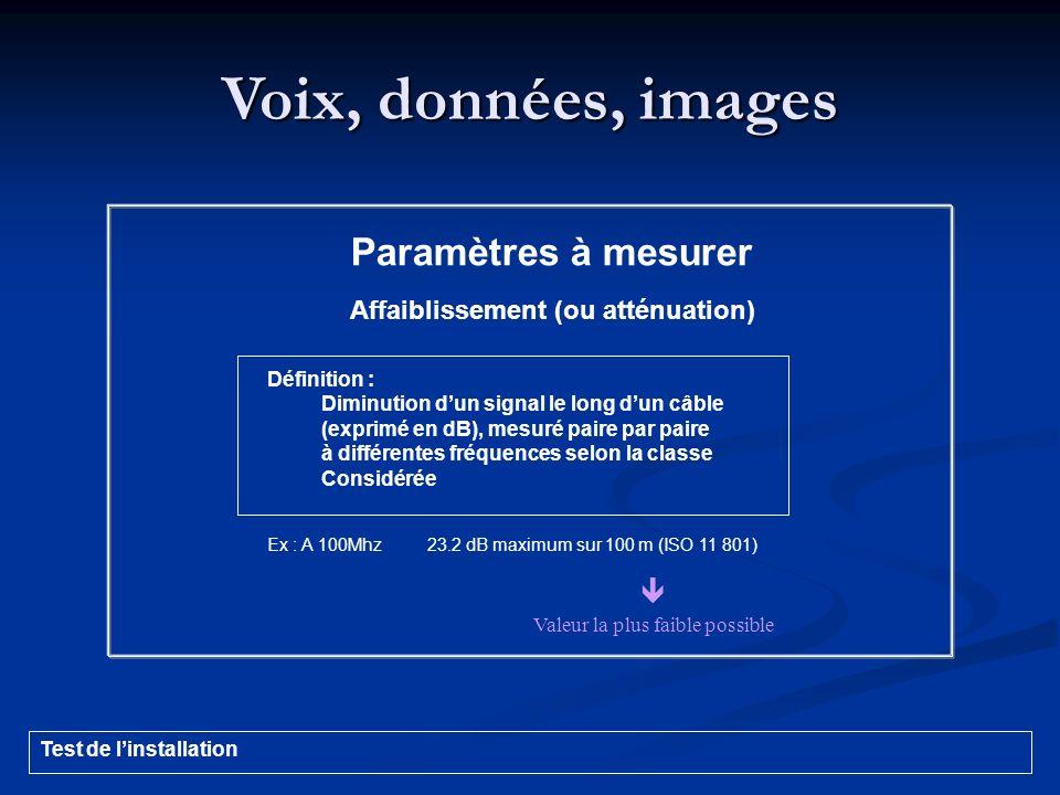 Voix, données, images Paramètres à mesurer Affaiblissement (ou atténuation) Définition : Diminution dun signal le long dun câble (exprimé en dB), mesu