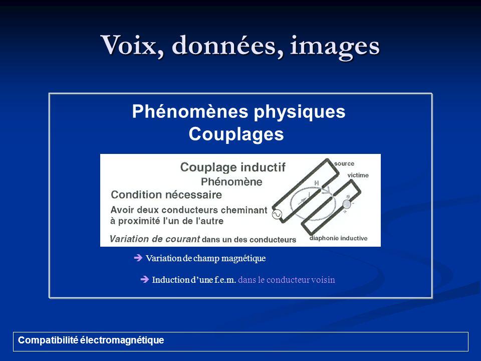 Voix, données, images Compatibilité électromagnétique Phénomènes physiques Couplages Variation de champ magnétique Induction dune f.e.m. dans le condu