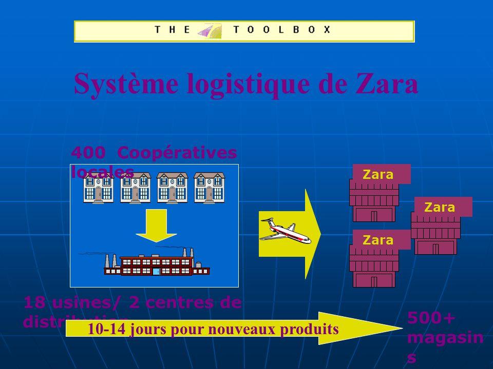 Système logistique de Zara 18 usines/ 2 centres de distribution Zara 500+ magasin s Zara 400 Coopératives locales 10-14 jours pour nouveaux produits
