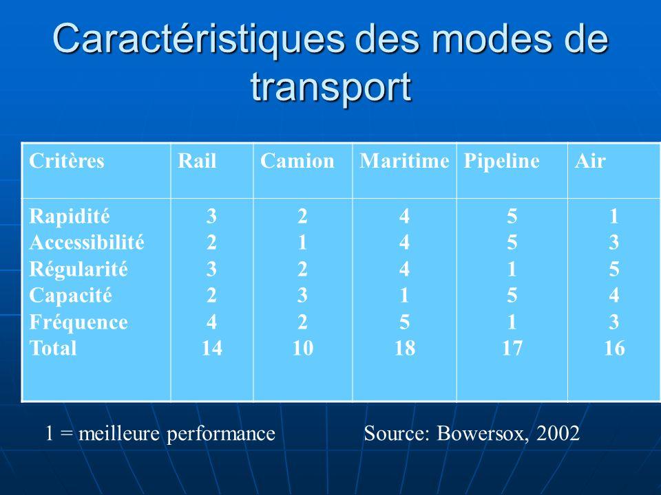 Caractéristiques des modes de transport CritèresRailCamionMaritimePipelineAir Rapidité Accessibilité Régularité Capacité Fréquence Total 3 2 3 2 4 14