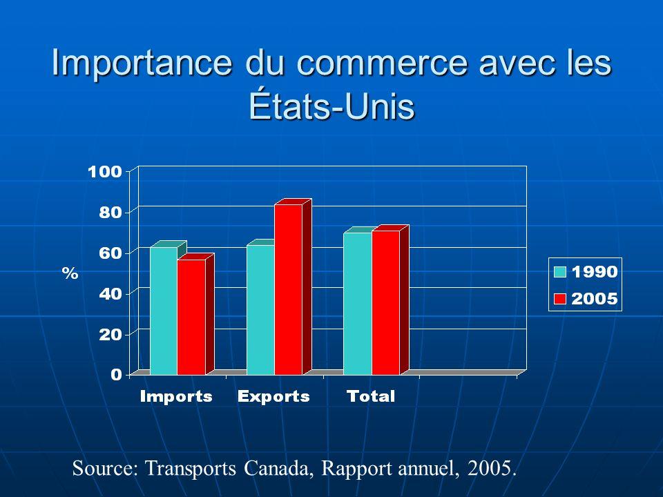 Importance du commerce avec les États-Unis Source: Transports Canada, Rapport annuel, 2005.