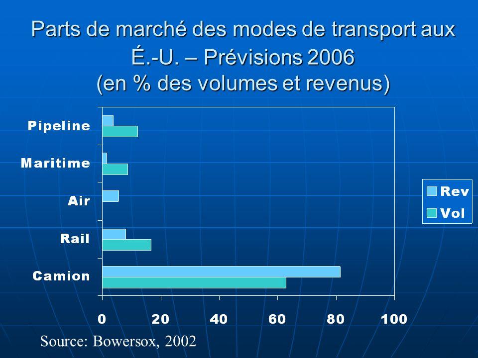 Parts de marché des modes de transport aux É.-U. – Prévisions 2006 (en % des volumes et revenus) Source: Bowersox, 2002