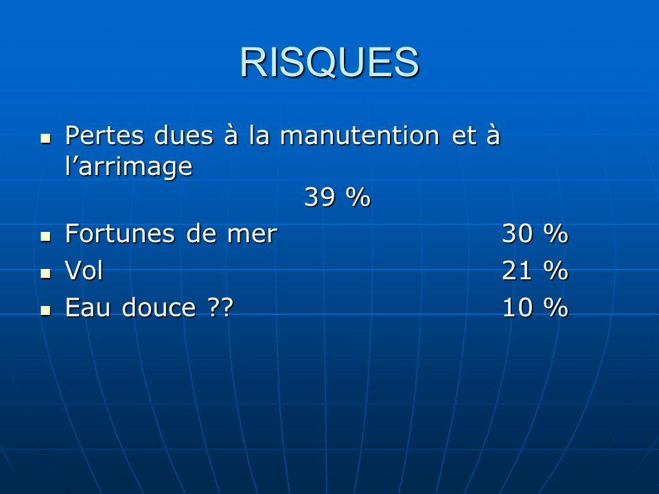 RISQUES Pertes dues à la manutention et à larrimage 39 % Pertes dues à la manutention et à larrimage 39 % Fortunes de mer30 % Fortunes de mer30 % Vol2