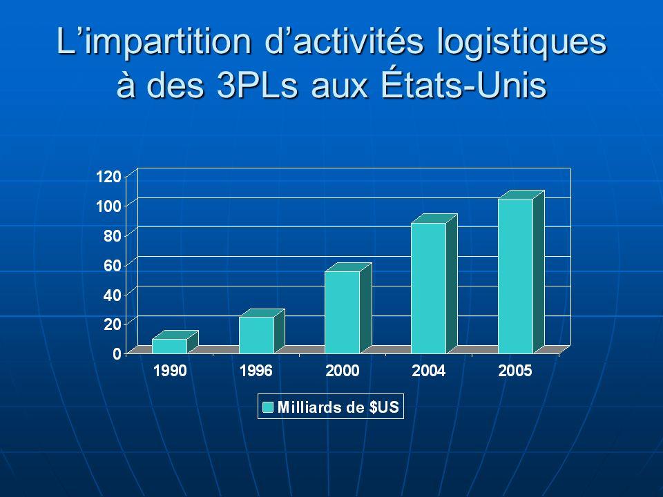 Limpartition dactivités logistiques à des 3PLs aux États-Unis