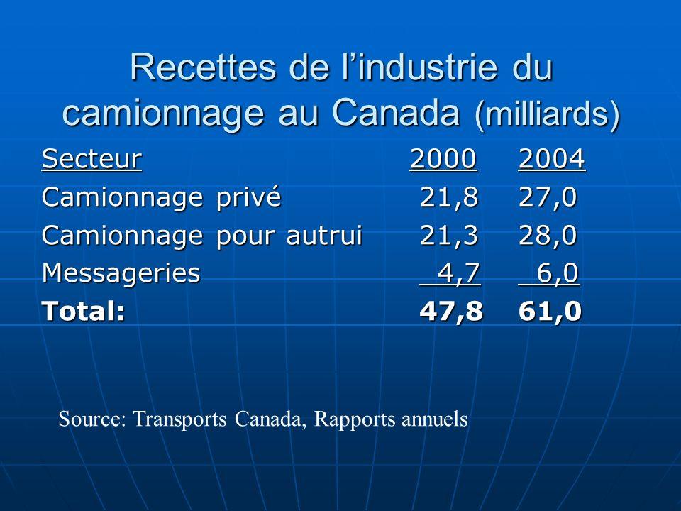 Recettes de lindustrie du camionnage au Canada (milliards) Secteur 20002004 Camionnage privé 21,827,0 Camionnage pour autrui 21,328,0 Messageries 4,7