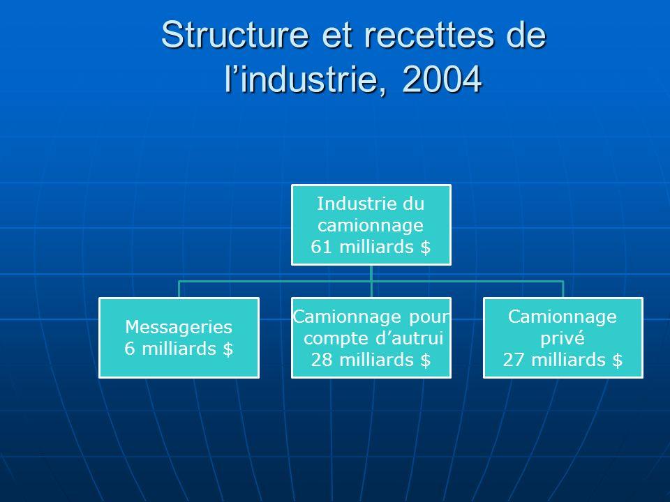 Structure et recettes de lindustrie, 2004 Industrie du camionnage 61 milliards $ Messageries 6 milliards $ Camionnage pour compte dautrui 28 milliards