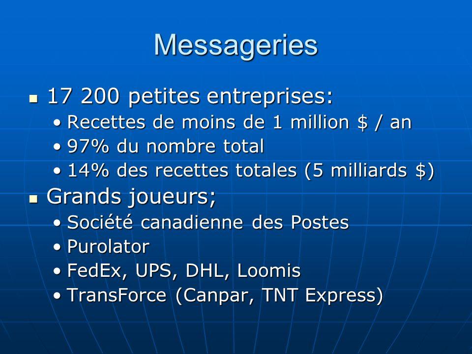 Messageries 17 200 petites entreprises: 17 200 petites entreprises: Recettes de moins de 1 million $ / anRecettes de moins de 1 million $ / an 97% du