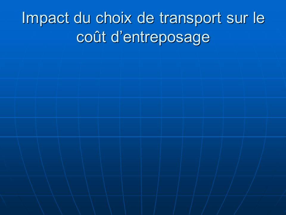 Impact du choix de transport sur le coût dentreposage