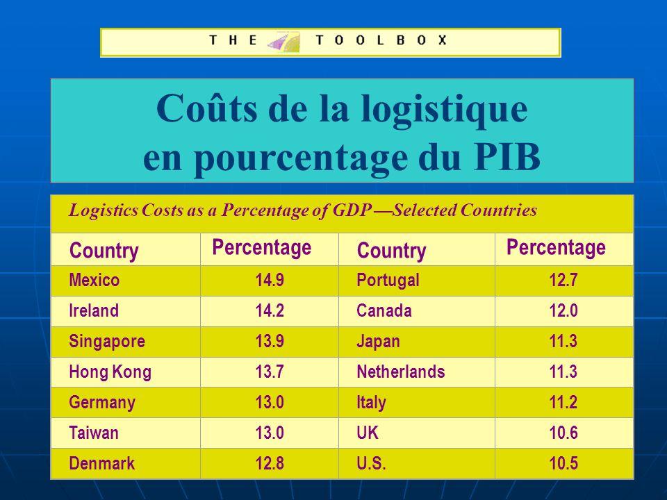 Coûts de la logistique en pourcentage du PIB Logistics Costs as a Percentage of GDP Selected Countries Country Percentage Country Percentage Mexico14.