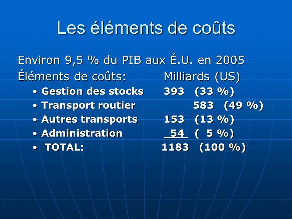 Les éléments de coûts Environ 9,5 % du PIB aux É.U. en 2005 Éléments de coûts:Milliards (US) Gestion des stocks393 (33 %)Gestion des stocks393 (33 %)
