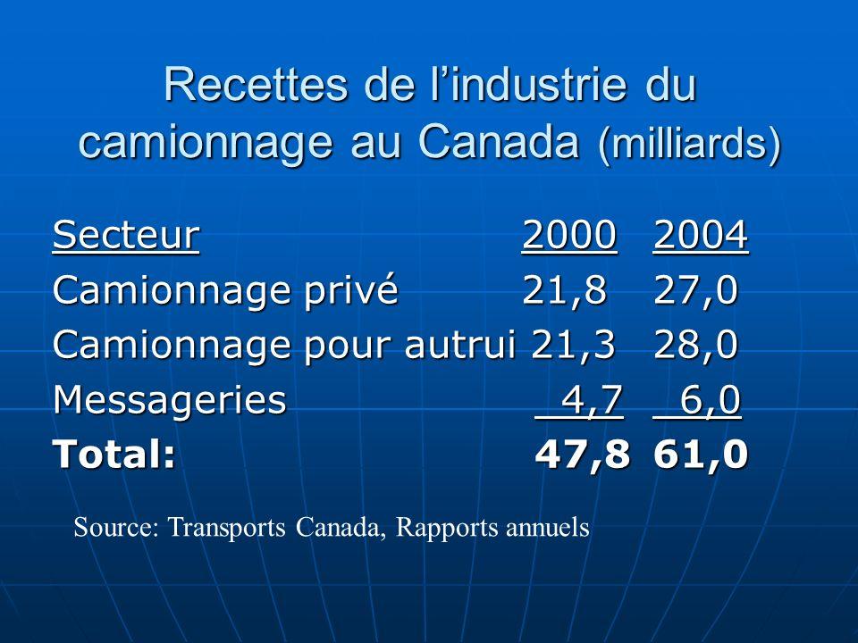 Recettes de lindustrie du camionnage au Canada (milliards) Secteur 20002004 Camionnage privé 21,827,0 Camionnage pour autrui 21,328,0 Messageries 4,7 6,0 Total: 47,861,0 Source: Transports Canada, Rapports annuels