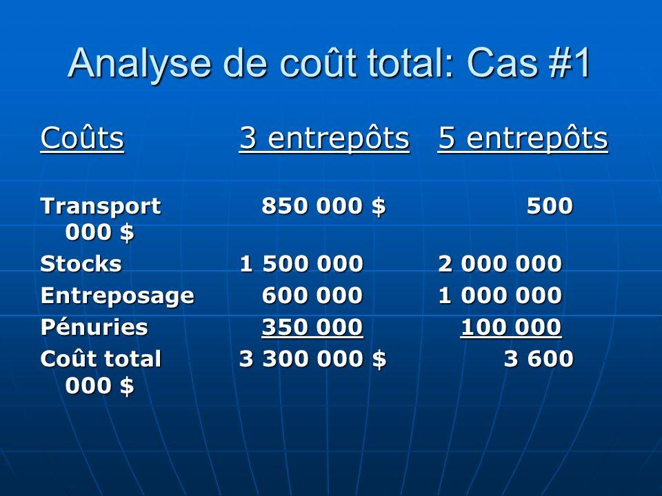 Analyse de coût total: Cas #1 Coûts3 entrepôts 5 entrepôts Transport 850 000 $ 500 000 $ Stocks1 500 0002 000 000 Entreposage 600 0001 000 000 Pénurie