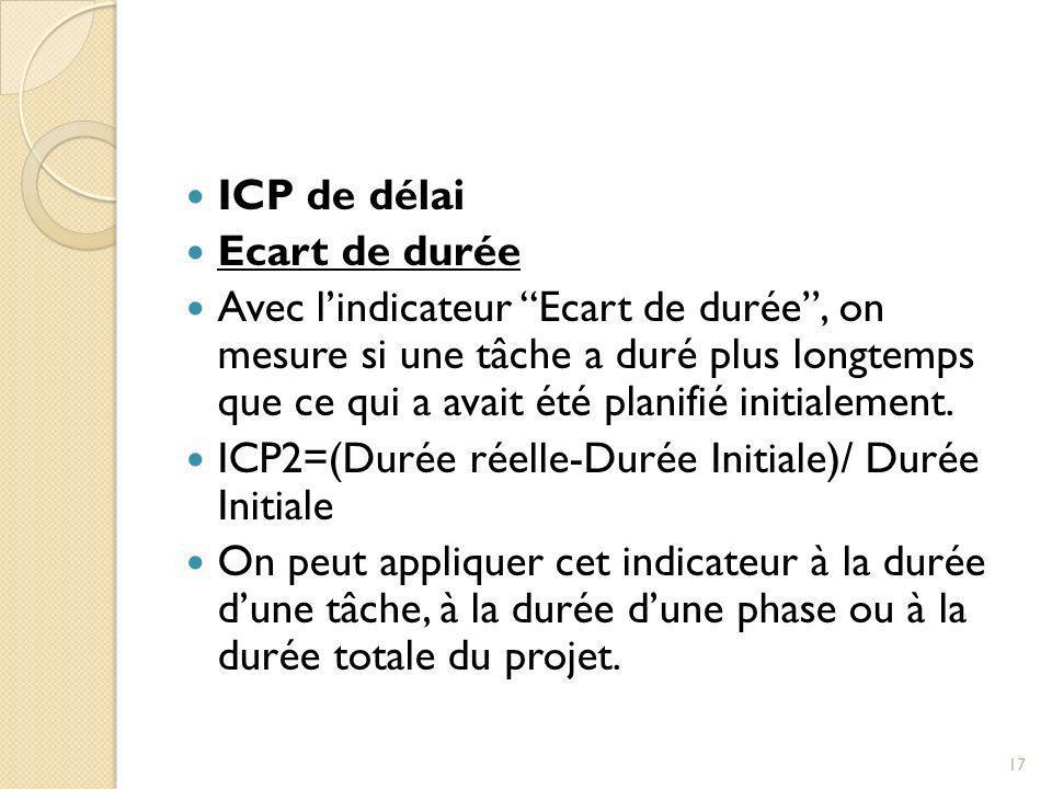 ICP de délai Ecart de durée Avec lindicateur Ecart de durée, on mesure si une tâche a duré plus longtemps que ce qui a avait été planifié initialement